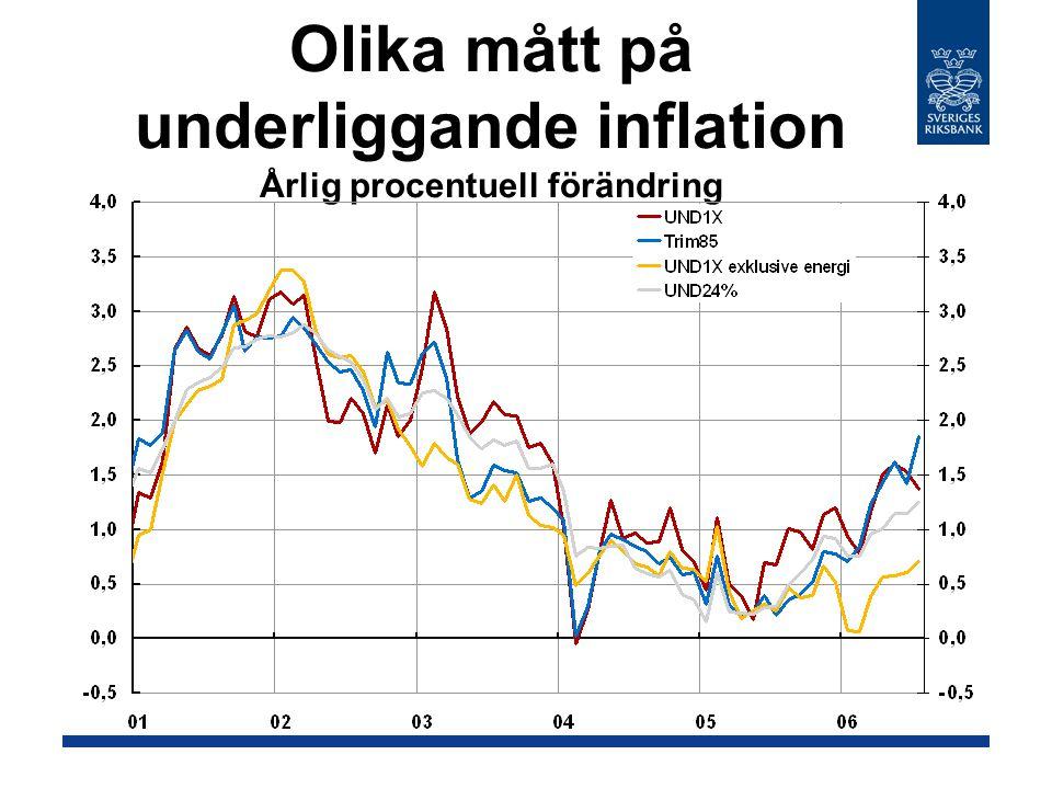 Olika mått på underliggande inflation Årlig procentuell förändring