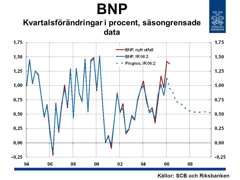 BNP Kvartalsförändringar i procent, säsongrensade data Källor: SCB och Riksbanken