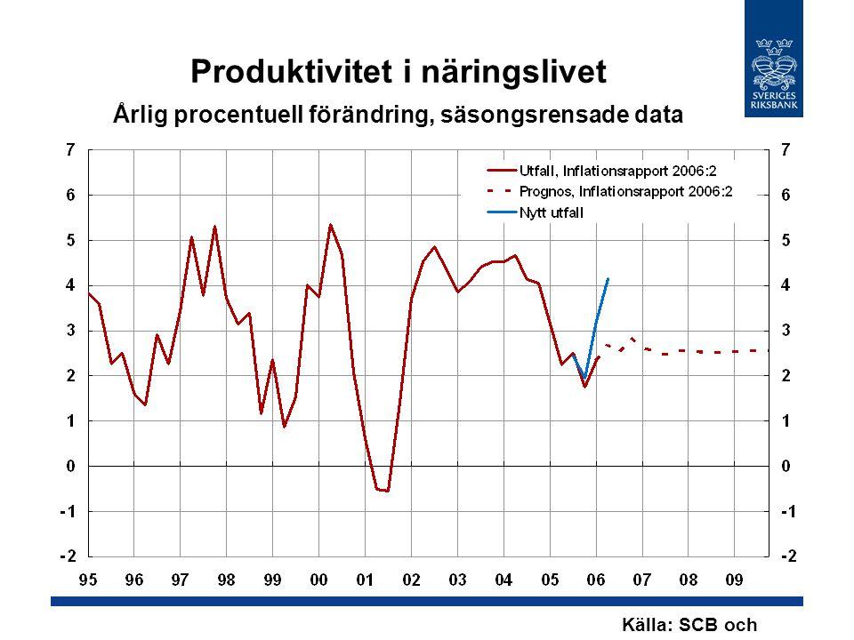 Produktivitet i näringslivet Årlig procentuell förändring, säsongsrensade data Källa: SCB och Riksbanken