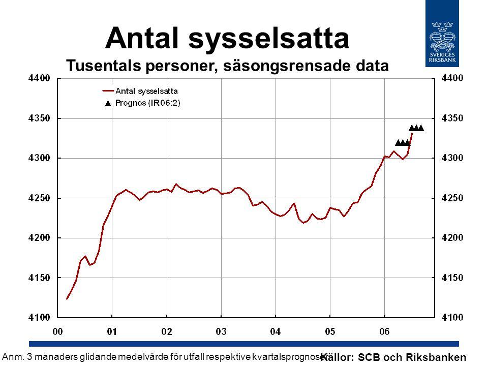 Antal sysselsatta Tusentals personer, säsongsrensade data Källor: SCB och Riksbanken Anm. 3 månaders glidande medelvärde för utfall respektive kvartal