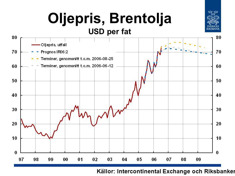 Oljepris, Brentolja USD per fat Källor: Intercontinental Exchange och Riksbanken