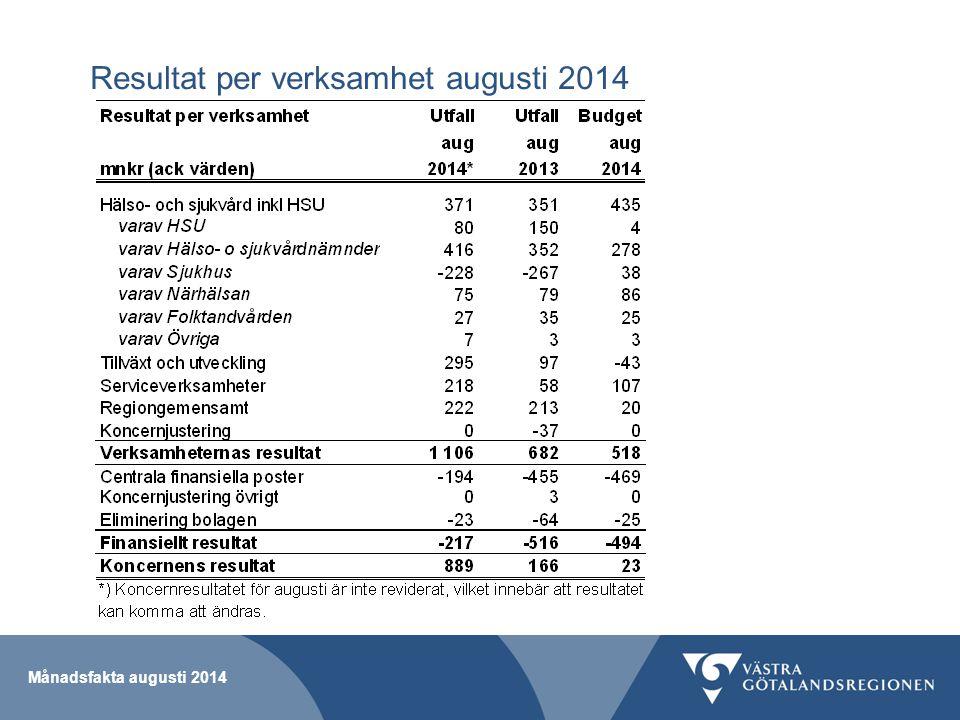 Månadsfakta augusti 2014 Resultat per verksamhet augusti 2014