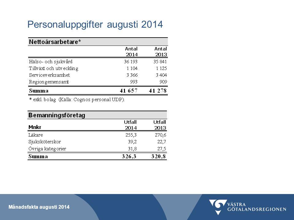 Personaluppgifter augusti 2014 Månadsfakta augusti 2014