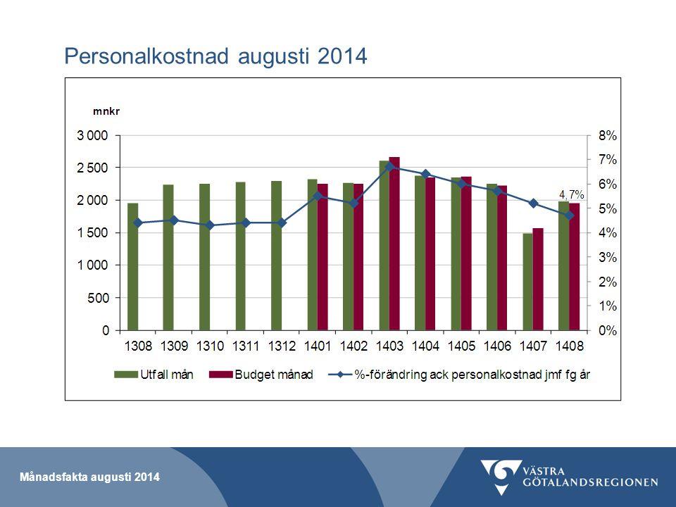 Personalkostnad augusti 2014