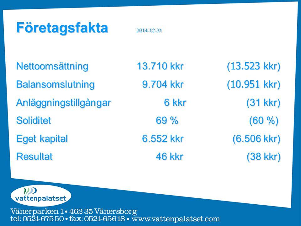 Företagsfakta 2014-12-31 Nettoomsättning13.710 kkr( 13.523 kkr) Balansomslutning 9.704 kkr( 10.951 kkr) Anläggningstillgångar 6 kkr (31 kkr) Soliditet 69 % (60 %) Eget kapital 6.552 kkr (6.506 kkr) Resultat 46 kkr (38 kkr)
