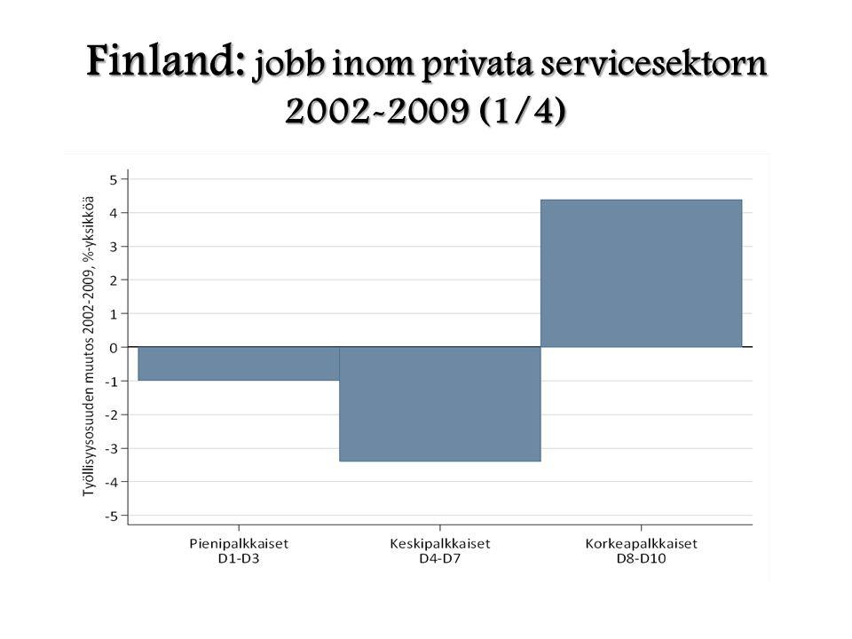 Finland: jobb inom privata servicesektorn 2002-2009 (1/4)