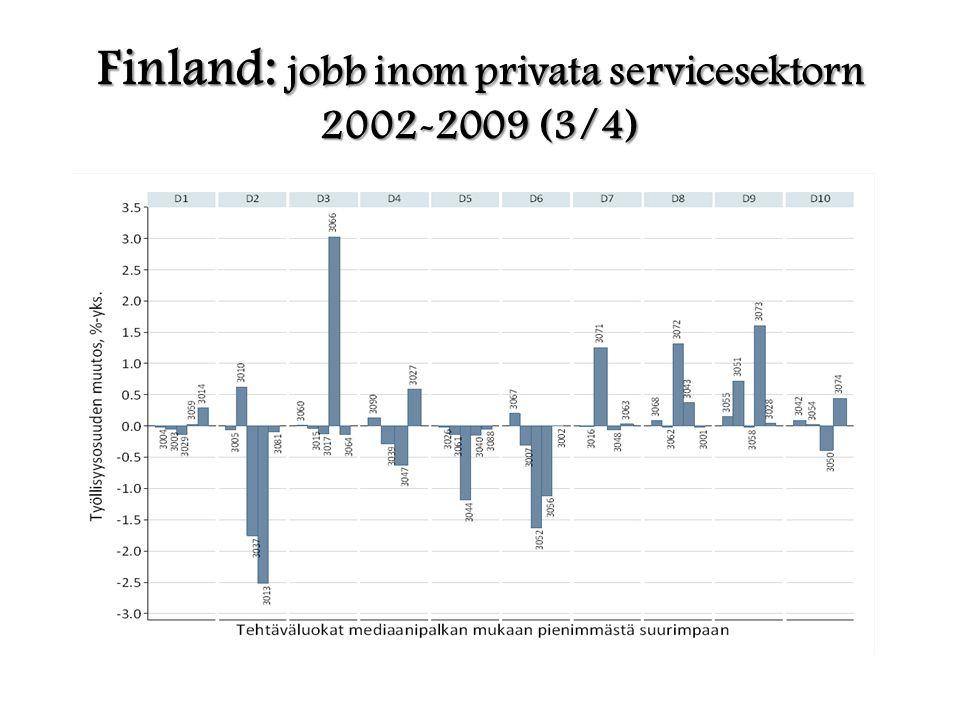 Finland: jobb inom privata servicesektorn 2002-2009 (3/4)
