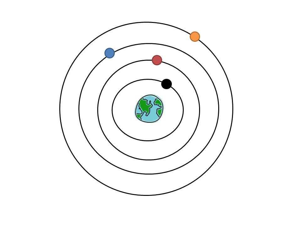 Heliocentrism, eller solen är i centrum av alla planeters rörelser.