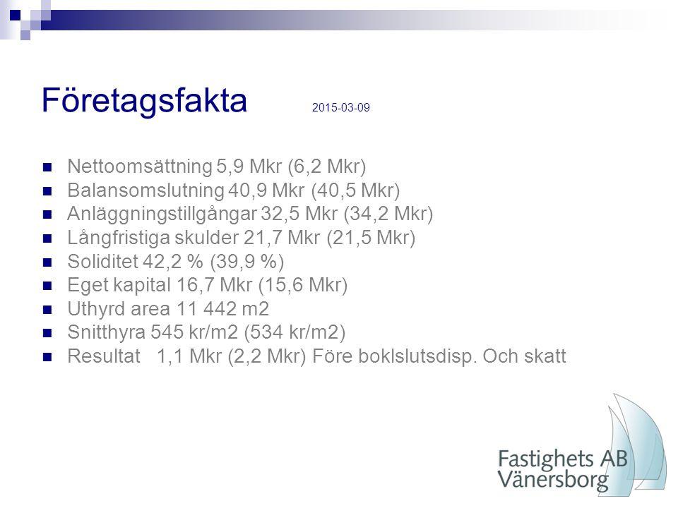 Företagsfakta 2015-03-09 Nettoomsättning 5,9 Mkr (6,2 Mkr) Balansomslutning 40,9 Mkr (40,5 Mkr) Anläggningstillgångar 32,5 Mkr (34,2 Mkr) Långfristiga skulder 21,7 Mkr (21,5 Mkr) Soliditet 42,2 % (39,9 %) Eget kapital 16,7 Mkr (15,6 Mkr) Uthyrd area 11 442 m2 Snitthyra 545 kr/m2 (534 kr/m2) Resultat 1,1 Mkr (2,2 Mkr) Före boklslutsdisp.