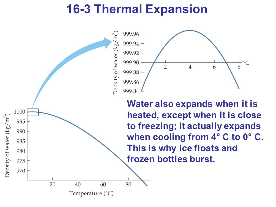 16-3 Thermal Expansion Water also expands when it is heated, except when it is close to freezing; it actually expands when cooling from 4° C to 0° C.