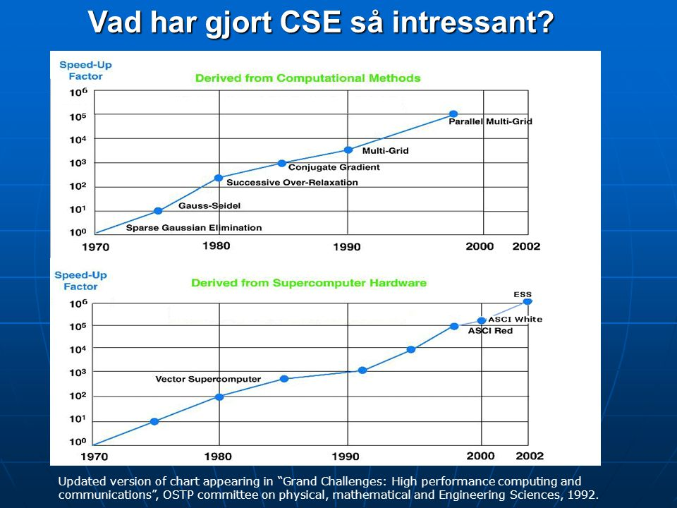"Vad har gjort CSE så intressant? Updated version of chart appearing in ""Grand Challenges: High performance computing and communications"", OSTP committ"