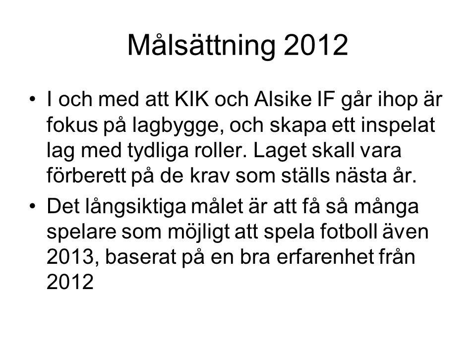 Målsättning 2012 I och med att KIK och Alsike IF går ihop är fokus på lagbygge, och skapa ett inspelat lag med tydliga roller. Laget skall vara förber