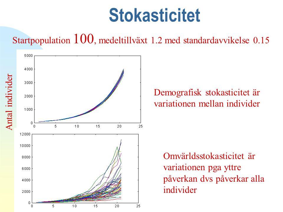 Stokasticitet Startpopulation 100, medeltillväxt 1.2 med standardavvikelse 0.15 Tid Antal individer Demografisk stokasticitet är variationen mellan individer Omvärldsstokasticitet är variationen pga yttre påverkan dvs påverkar alla individer