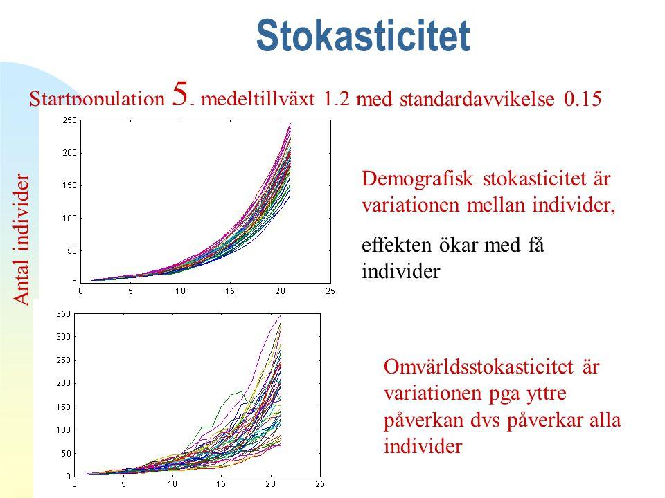 Stokasticitet Startpopulation 5, medeltillväxt 1.2 med standardavvikelse 0.15 Tid Antal individer Demografisk stokasticitet är variationen mellan individer, effekten ökar med få individer Omvärldsstokasticitet är variationen pga yttre påverkan dvs påverkar alla individer