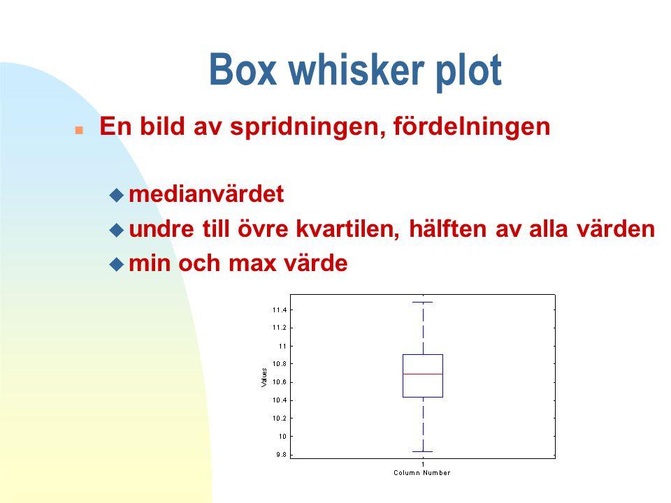 Box whisker plot n En bild av spridningen, fördelningen u medianvärdet u undre till övre kvartilen, hälften av alla värden u min och max värde