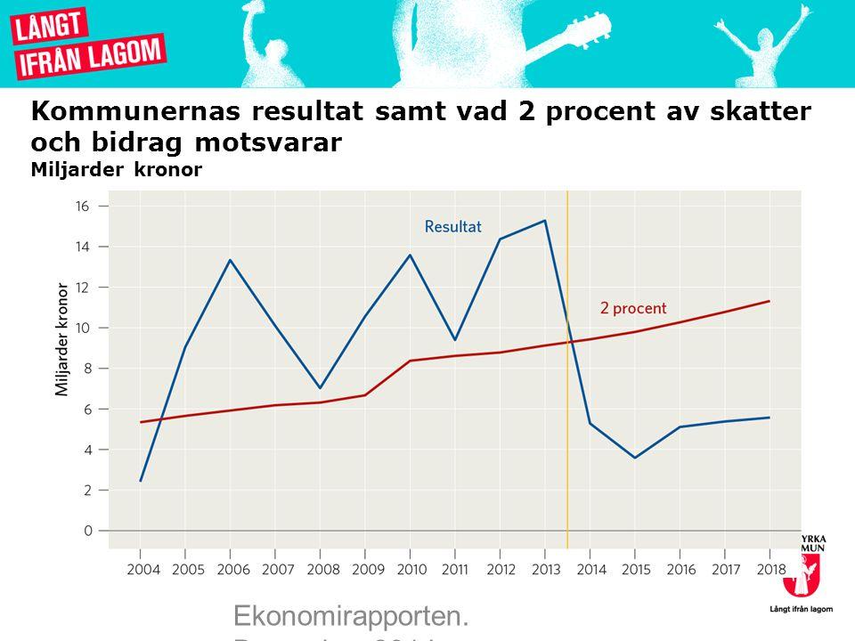 Kommunernas resultat samt vad 2 procent av skatter och bidrag motsvarar Miljarder kronor Ekonomirapporten. December 2014
