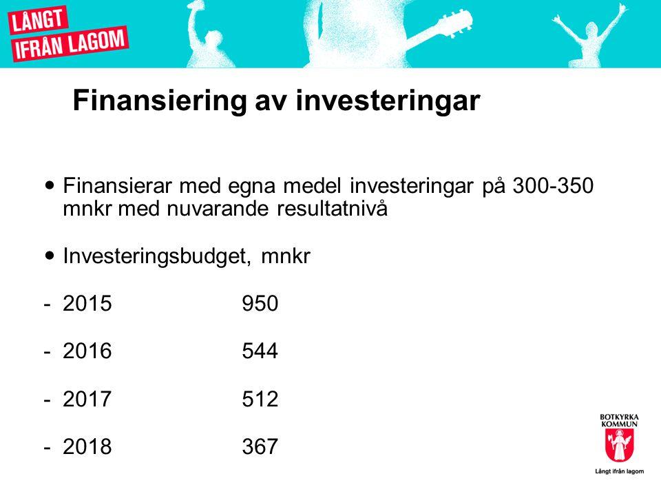 Finansiering av investeringar Finansierar med egna medel investeringar på 300-350 mnkr med nuvarande resultatnivå Investeringsbudget, mnkr -2015950 -2