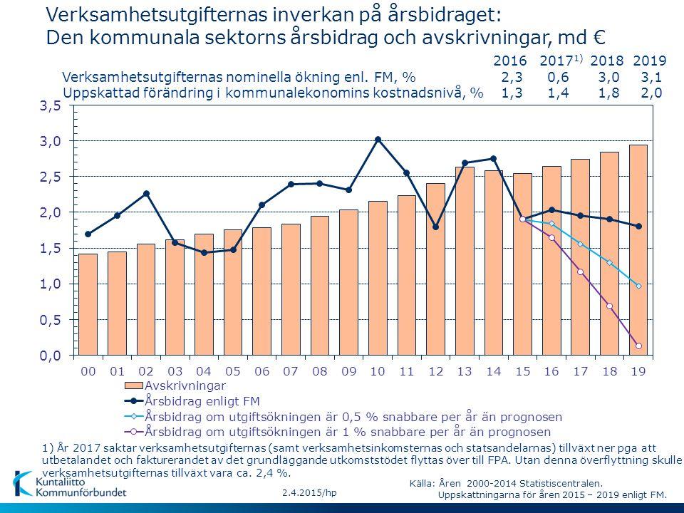 2.4.2015/hp Verksamhetsutgifternas inverkan på årsbidraget: Den kommunala sektorns årsbidrag och avskrivningar, md € Uppskattad förändring i kommunalekonomins kostnadsnivå, % Verksamhetsutgifternas nominella ökning enl.