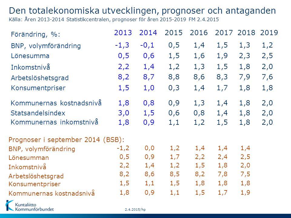 Lönesumman Inkomstnivå Konsumentpriser BNP, volymförändring Kommunernas kostnadsnivå Prognoser i september 2014 (BSB): 2.4.2015/hp Den totalekonomiska utvecklingen, prognoser och antaganden Källa: Åren 2013-2014 Statistikcentralen, prognoser för åren 2015-2019 FM 2.4.2015 Förändring, %: Lönesumma Inkomstnivå Arbetslöshetsgrad BNP, volymförändring Konsumentpriser Kommunernas kostnadsnivå Statsandelsindex Kommunernas inkomstnivå Arbetslöshetsgrad 2019 1,8 2,0 2013 0,5 8,2 1,5 1,8 3,0 1,8 2014 0,9 8,6 1,1 1,0 0,9 1,5 0,9 2015 1,7 8,5 1,5 0,3 1,1 0,6 1,1 2016 1,4 0,8 1,2 -1,20,01,2 2,5 2,0 7,6 0,5 2,2 8,2 0,6 1,4 8,7 1,5 1,2 8,8 1,6 1,3 8,6 1,2-1,3-0,10,51,4 2,01,80,80,91,3 2,2 8,2 1,8 1,5 1,4 2017 1,7 1,4 1,5 1,9 1,5 8,3 1,5 1,4 2,21,41,21,5 2,4 7,8 1,8 1,7 1,4 1,8 2018 1,8 2,3 1,8 7,9 1,3 1,8 2,5 7,5 1,8 1,9 1,4 2,0