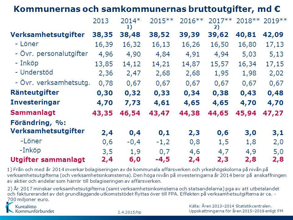Kommunernas och samkommunernas bruttoutgifter, md € - Löner Sammanlagt -Inköp - Övr.