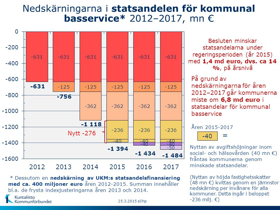 Nedskärningarna i statsandelen för kommunal basservice* 2012–2017, mn € På grund av nedskärningarna för åren 2012–2017 går kommunerna miste om 6,8 md euro i statsandelar för kommunal basservice Besluten minskar statsandelarna under regeringsperioden (år 2015) med 1,4 md euro, dvs.