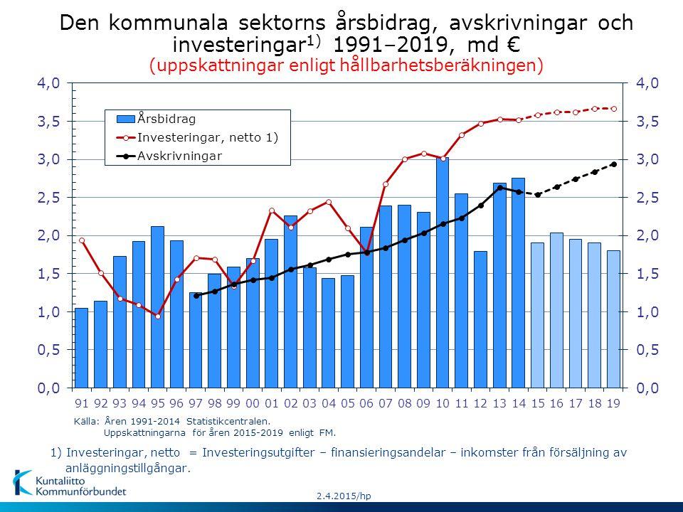 Den kommunala sektorns årsbidrag, avskrivningar och investeringar 1) 1991–2019, md € (uppskattningar enligt hållbarhetsberäkningen) Källa: Åren 1991-2014 Statistikcentralen.