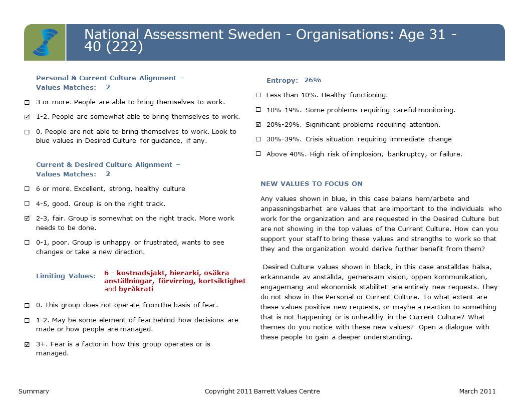 National Assessment Sweden - Organisations: Age 31 - 40 (222) Level 7 Level 6 Level 5 Level 4 Level 3 Level 2 Level 1 Personal ValuesCurrent Culture ValuesDesired Culture Values IRS (P)= 6-4-0   IRS (L)= 0-0-0 IROS (P)= 1-1-2-0   IROS (L)= 0-0-6-0IROS (P)= 2-3-5-0   IROS (L)= 0-0-0-0 Värderinga r som matchar PV - CC2 CC - DC2 PV - DC3 Hälsoindex (Möjligtvis begränsan de) PV: 10-0 CC: 4-6 DC: 10-0 1.
