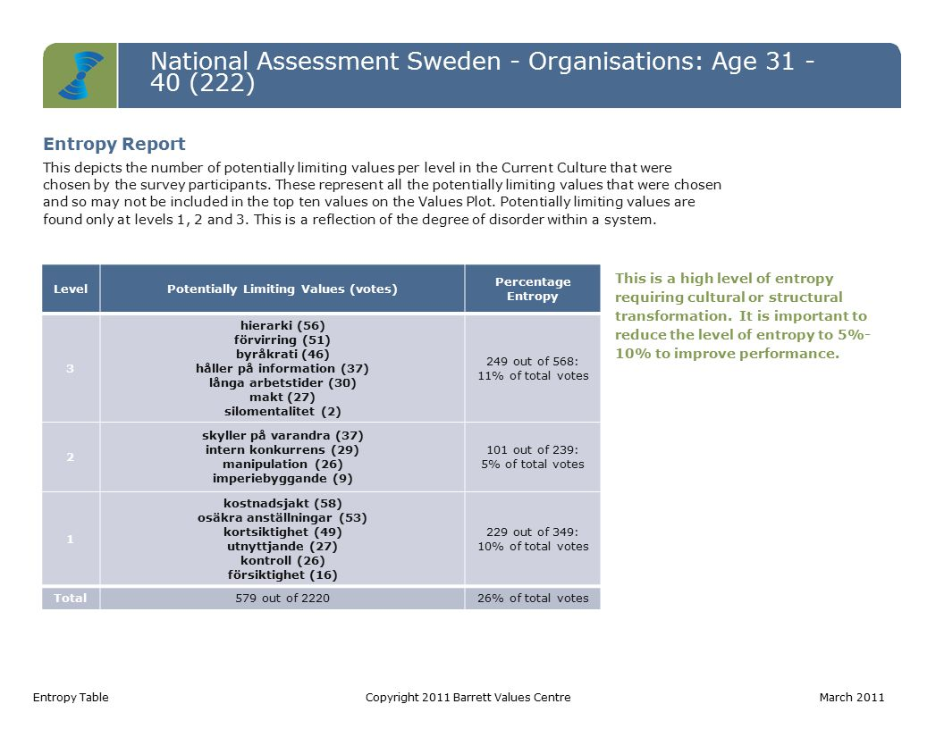 National Assessment Sweden - Organisations: Age 31 - 40 (222) Entropy TableCopyright 2011 Barrett Values Centre March 2011 LevelPotentially Limiting Values (votes) Percentage Entropy 3 hierarki (56) förvirring (51) byråkrati (46) håller på information (37) långa arbetstider (30) makt (27) silomentalitet (2) 249 out of 568: 11% of total votes 2 skyller på varandra (37) intern konkurrens (29) manipulation (26) imperiebyggande (9) 101 out of 239: 5% of total votes 1 kostnadsjakt (58) osäkra anställningar (53) kortsiktighet (49) utnyttjande (27) kontroll (26) försiktighet (16) 229 out of 349: 10% of total votes Total579 out of 222026% of total votes This is a high level of entropy requiring cultural or structural transformation.