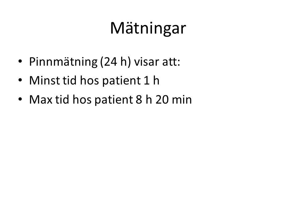 Mätningar Pinnmätning (24 h) visar att: Minst tid hos patient 1 h Max tid hos patient 8 h 20 min