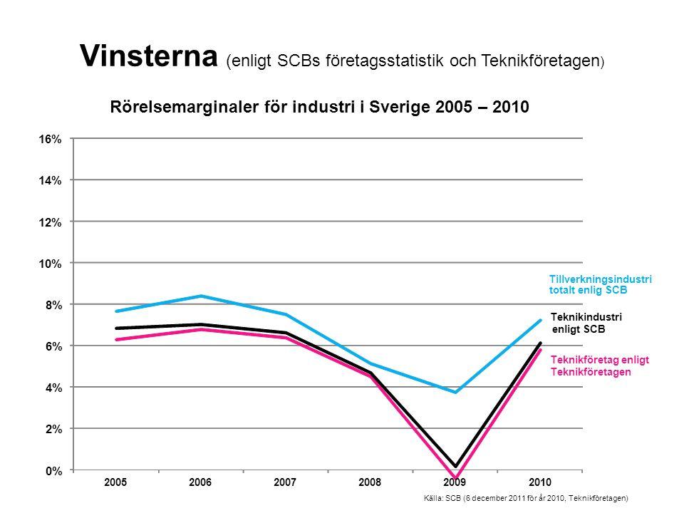 Vinsterna (enligt SCBs företagsstatistik och Teknikföretagen ) 0% 2% 4% 6% 8% 10% 12% 14% 16% 200520062007200820092010 Rörelsemarginaler för industri i Sverige 2005 – 2010 Teknikföretag enligt Teknikföretagen Teknikindustri enligt SCB Tillverkningsindustri totalt enlig SCB Källa: SCB (6 december 2011 för år 2010, Teknikföretagen)