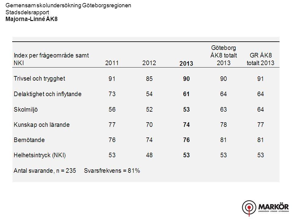 Gemensam skolundersökning Göteborgsregionen Stadsdelsrapport Majorna-Linné ÅK8