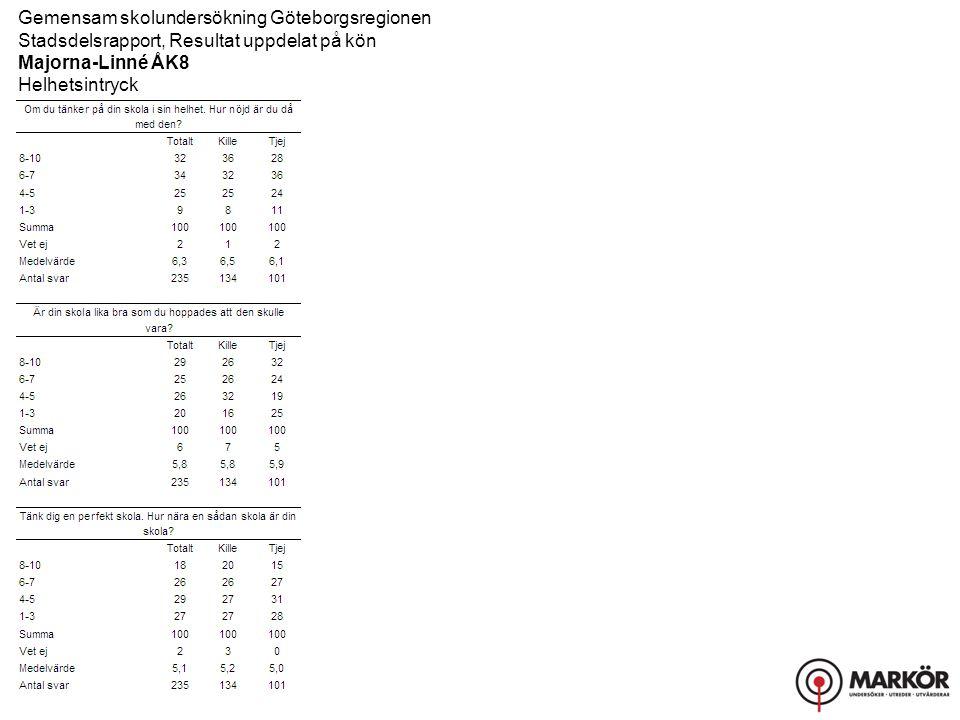 Gemensam skolundersökning Göteborgsregionen Stadsdelsrapport, Resultat uppdelat på kön Majorna-Linné ÅK8 Helhetsintryck