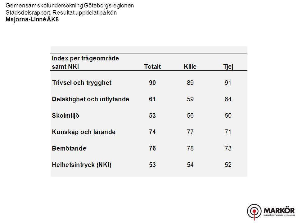 Gemensam skolundersökning Göteborgsregionen Stadsdelsrapport, Resultat uppdelat på kön Majorna-Linné ÅK8