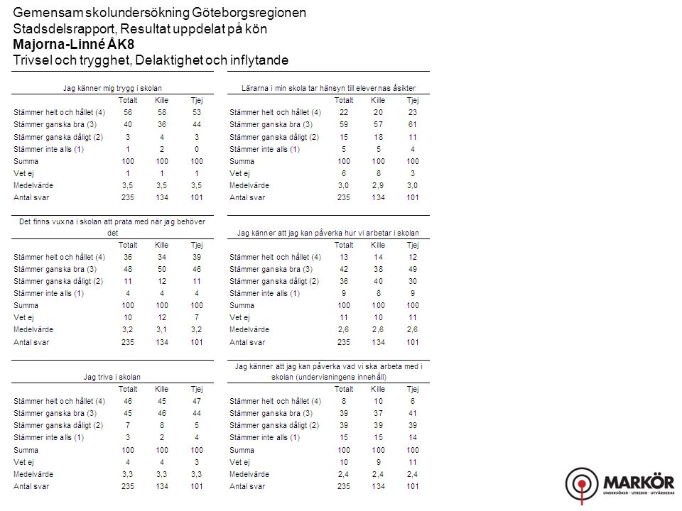 Gemensam skolundersökning Göteborgsregionen Stadsdelsrapport, Resultat uppdelat på kön Majorna-Linné ÅK8 Trivsel och trygghet, Delaktighet och inflytande