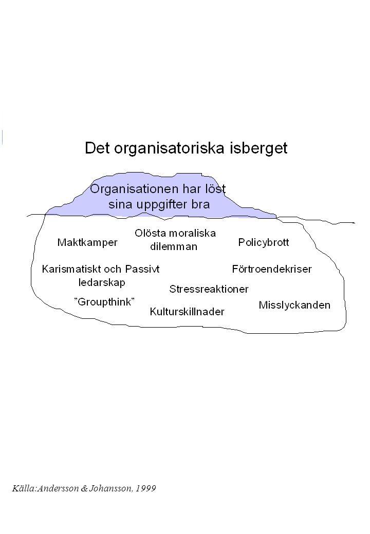 Källa:Andersson & Johansson, 1999