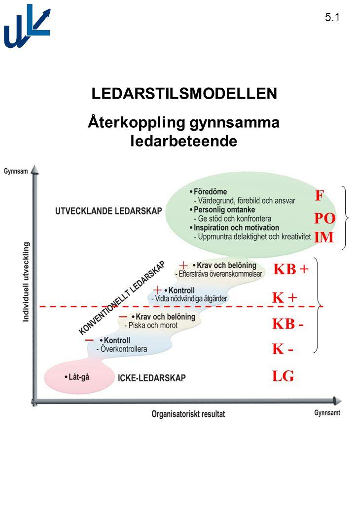 LEDARSTILSMODELLEN Återkoppling gynnsamma ledarbeteende 5.1 F PO KB + IM F K + KB - K - LG + + _ _