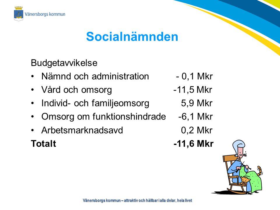 Vänersborgs kommun – attraktiv och hållbar i alla delar, hela livet Socialnämnden Budgetavvikelse Nämnd och administration - 0,1 Mkr Vård och omsorg -11,5 Mkr Individ- och familjeomsorg 5,9 Mkr Omsorg om funktionshindrade -6,1 Mkr Arbetsmarknadsavd 0,2 Mkr Totalt -11,6 Mkr