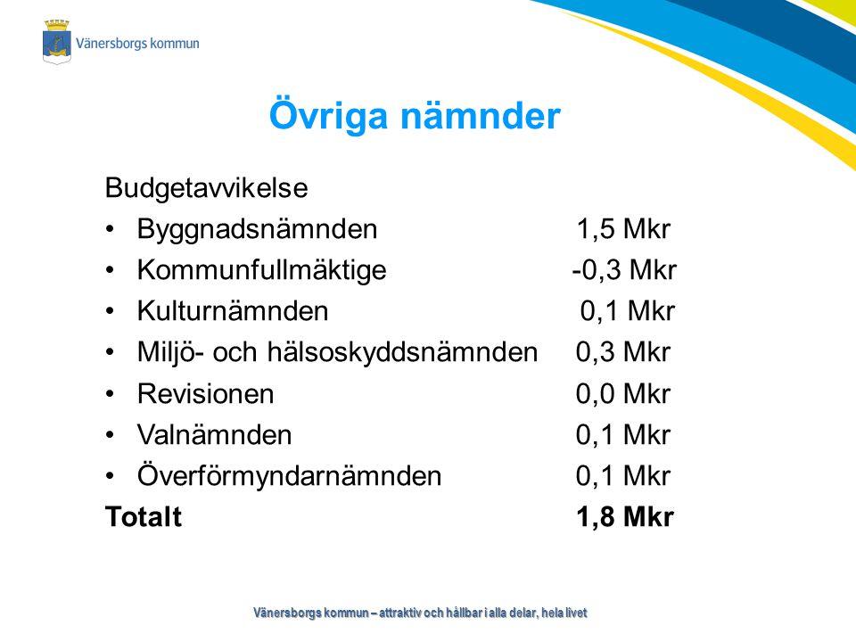 Vänersborgs kommun – attraktiv och hållbar i alla delar, hela livet Övriga nämnder Budgetavvikelse Byggnadsnämnden1,5 Mkr Kommunfullmäktige -0,3 Mkr Kulturnämnden 0,1 Mkr Miljö- och hälsoskyddsnämnden0,3 Mkr Revisionen0,0 Mkr Valnämnden0,1 Mkr Överförmyndarnämnden0,1 Mkr Totalt1,8 Mkr