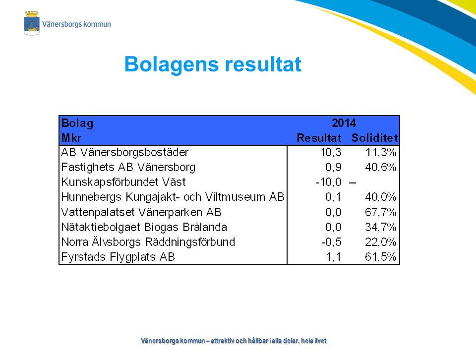 Vänersborgs kommun – attraktiv och hållbar i alla delar, hela livet Bolagens resultat