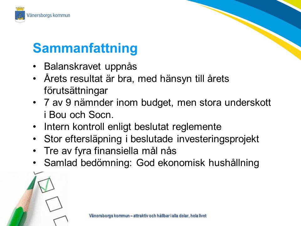 Vänersborgs kommun – attraktiv och hållbar i alla delar, hela livet Sammanfattning Balanskravet uppnås Årets resultat är bra, med hänsyn till årets förutsättningar 7 av 9 nämnder inom budget, men stora underskott i Bou och Socn.