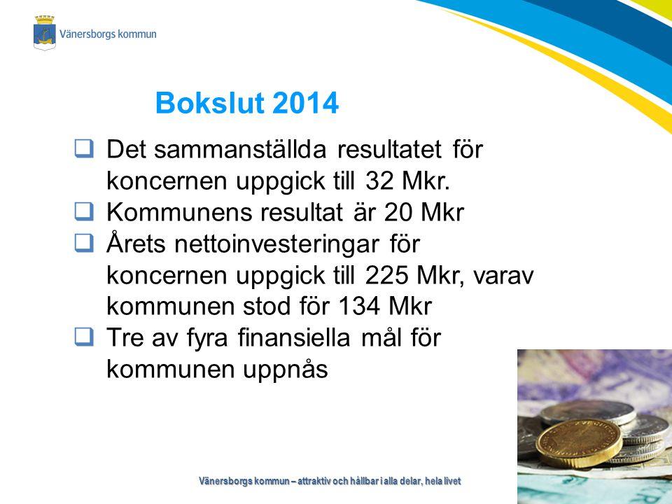 Vänersborgs kommun – attraktiv och hållbar i alla delar, hela livet Samhällsbyggnadsnämnden Budgetavvikelse Nämnd och administration 0,5 Mkr Gator/vägar, park, teknik/trafik 1,1 Mkr Fastighetsenhet 3,7 Mkr Städ-/kost-/serviceenhet 1,0 Mkr Skattefinansierad verksamhet6,3 Mkr VA-verksamhet-3,4 Mkr Renhållningsverksamhet 0,3 Mkr Taxebaserad verksamhet-3,1 Mkr Totalt samhällsbyggnadsnämnd 3,2 Mkr