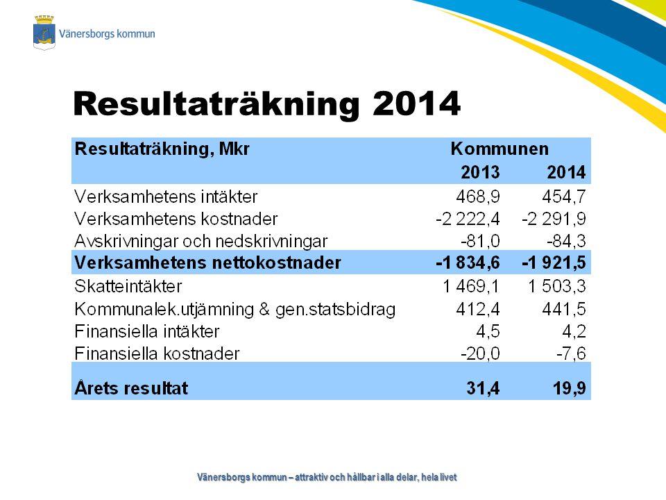 Vänersborgs kommun – attraktiv och hållbar i alla delar, hela livet Resultaträkning 2014