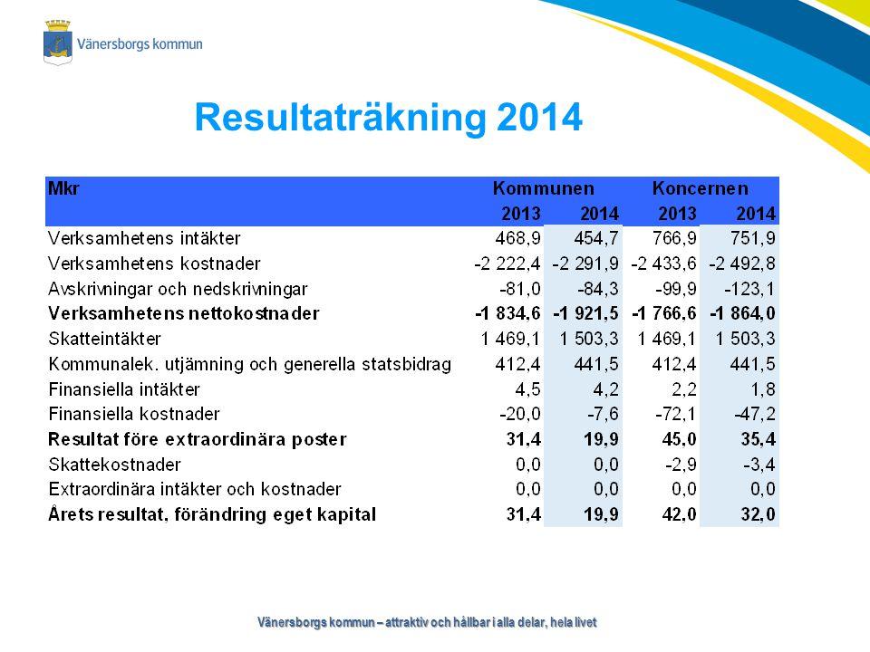 Vänersborgs kommun – attraktiv och hållbar i alla delar, hela livet Resultatutveckling 2005-2014