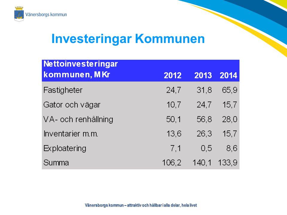 Vänersborgs kommun – attraktiv och hållbar i alla delar, hela livet Avstämning finansiella mål Årets resultat är 1,0 % av skatteintäkter och generella statsbidrag.