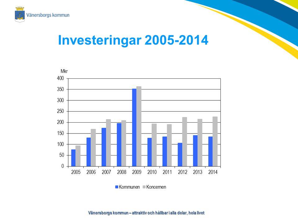 Vänersborgs kommun – attraktiv och hållbar i alla delar, hela livet Investeringar 2005-2014
