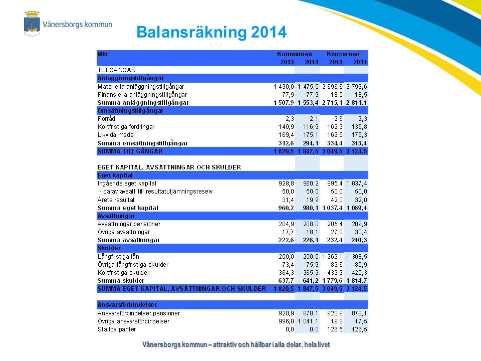 Vänersborgs kommun – attraktiv och hållbar i alla delar, hela livet Balansräkning 2014