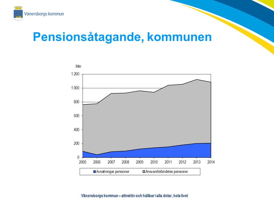 Vänersborgs kommun – attraktiv och hållbar i alla delar, hela livet Övergripande budgetanalys Totalt budgetöverskott, +20 Mkr Nämndernas underskott -16 Mkr Arbetsgivaravgifter + 8 Mkr Pensioner - 2 Mkr Intern finansiering och övriga poster + 9 Mkr Skatteintäkter och generella statsbidrag + 12 Mkr Finansnetto + 8 Mkr