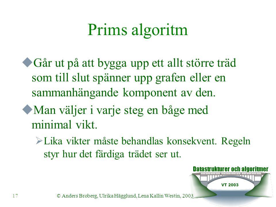 Datastrukturer och algoritmer VT 2003 17© Anders Broberg, Ulrika Hägglund, Lena Kallin Westin, 2003 Prims algoritm  Går ut på att bygga upp ett allt större träd som till slut spänner upp grafen eller en sammanhängande komponent av den.