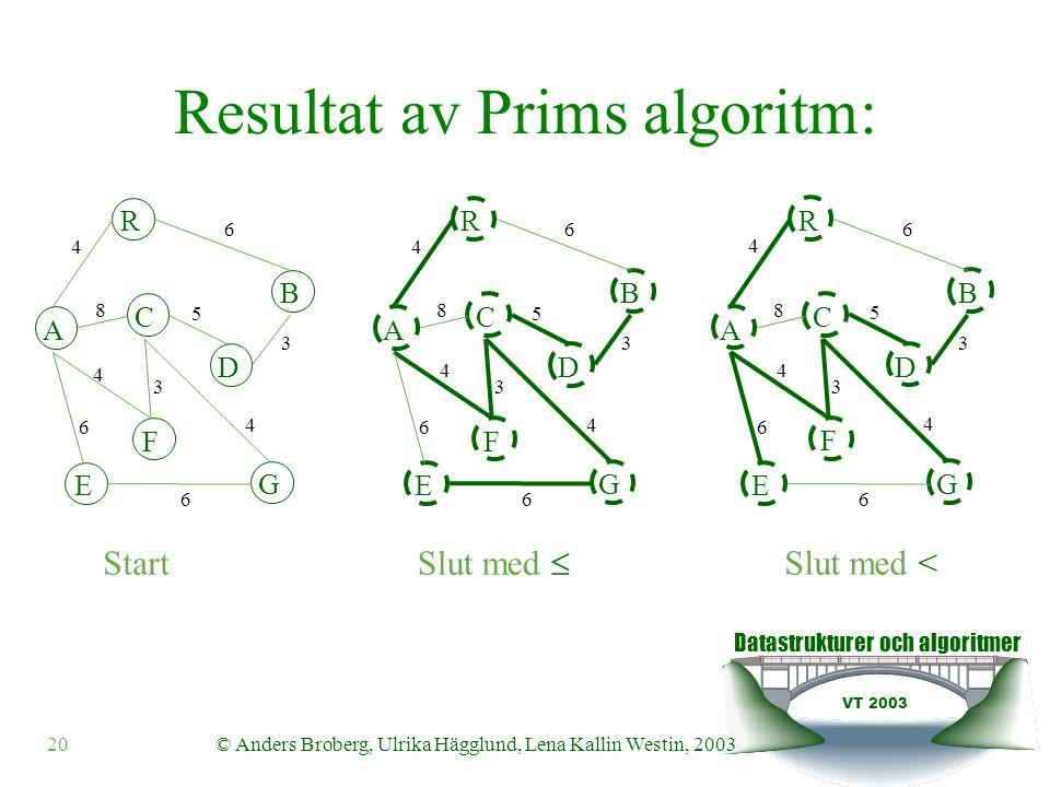 Datastrukturer och algoritmer VT 2003 20© Anders Broberg, Ulrika Hägglund, Lena Kallin Westin, 2003 Resultat av Prims algoritm: A R B F C D E G 4 6 8 5 3 4 3 4 6 6 A R B F C D E G 4 6 8 5 3 4 3 4 6 6 Start Slut med  A R B F C D E G 4 6 8 5 3 4 3 4 6 6 Slut med <