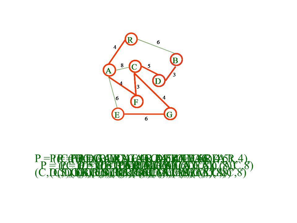 A R B F C D E G 4 6 8 5 3 4 3 4 6 6 P = ((C,F,3), (B,D,3), (C,G,4),(A,F,4), (A,R,4), (C,D,5), (E,G,6), (B,R,6), (A,E,6), (A,C,8) A R B F C D E G 4 6 8 5 3 4 3 4 6 6 P = ((B,D,3), (C,G,4),(A,F,4), (A,R,4), (C,D,5), (E,G,6), (B,R,6), (A,E,6), (A,C,8) A R B F C D E G 4 6 8 5 3 4 3 4 6 6 P = ((C,G,4),(A,F,4), (A,R,4), (C,D,5), (E,G,6), (B,R,6), (A,E,6), (A,C,8) A R B F C D E G 4 6 8 5 3 4 3 4 6 6 P = ((A,F,4), (A,R,4), (C,D,5), (E,G,6), (B,R,6), (A,E,6), (A,C,8) A R B F C D E G 4 6 8 5 3 4 3 4 6 6 P = ((A,R,4), (C,D,5),(E,G,6), (B,R,6), (A,E,6), (A,C,8) A R B F C D E G 4 6 8 5 3 4 3 4 6 6 P = ((C,D,5),(E,G,6), (B,R,6),(A,E,6), (A,C,8) A R B F C D E G 4 6 8 5 3 4 3 4 6 6 P = ((E,G,6),(B,R,6),(A,E,6), (A,C,8)) A R B F C D E G 4 6 8 5 3 4 3 4 6 6 P = ((B,R,6),(A,E,6), (A,C,8)) P = ((A,E,6), (A,C,8))P = ((A,C,8))P = ()